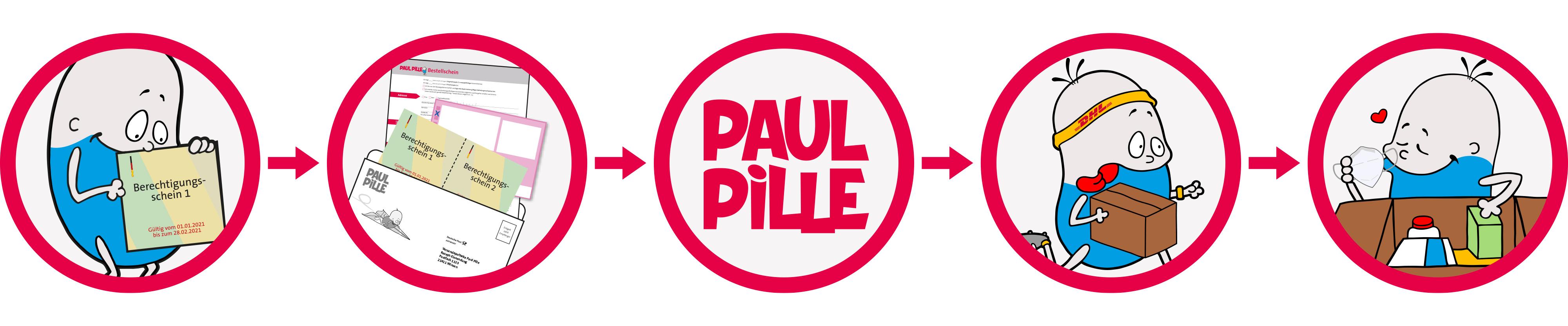 Paul Pille - Ablauf Berechtigungsscheine