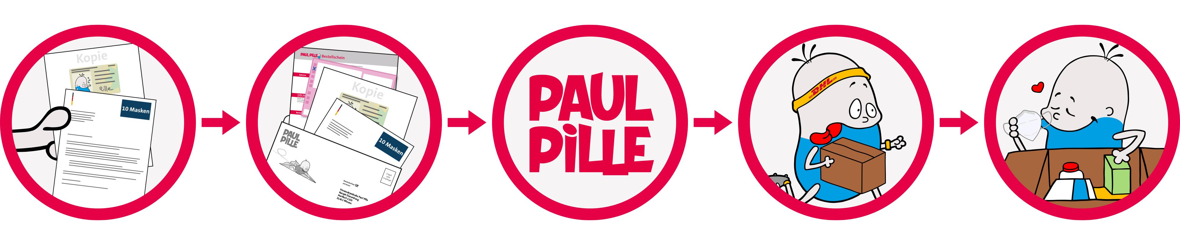 Paul Pille - Ablauf Berechtigungsschreiben